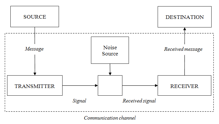 Claude Shannon's model of communication. Adapted from Bryant (2008, pp. 62).